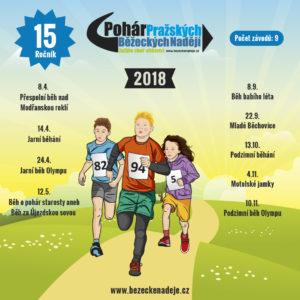 V neděli 8.dubna startuje 15.ročník Poháru Pražských Běžeckých Nadějí 2018